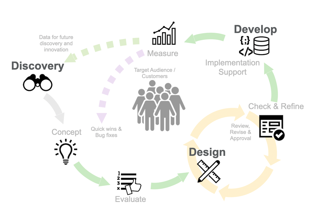 a diagram of the UX design life cycle with discovery, design, and development phases